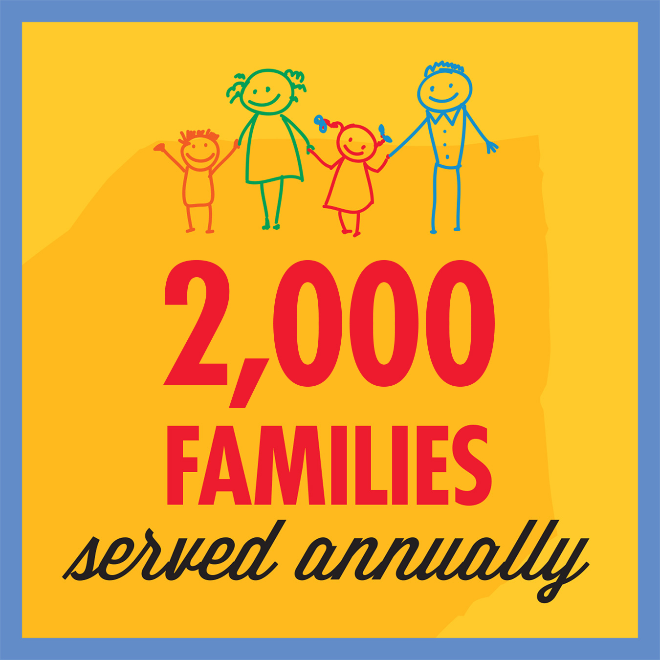 2,000 families served annually